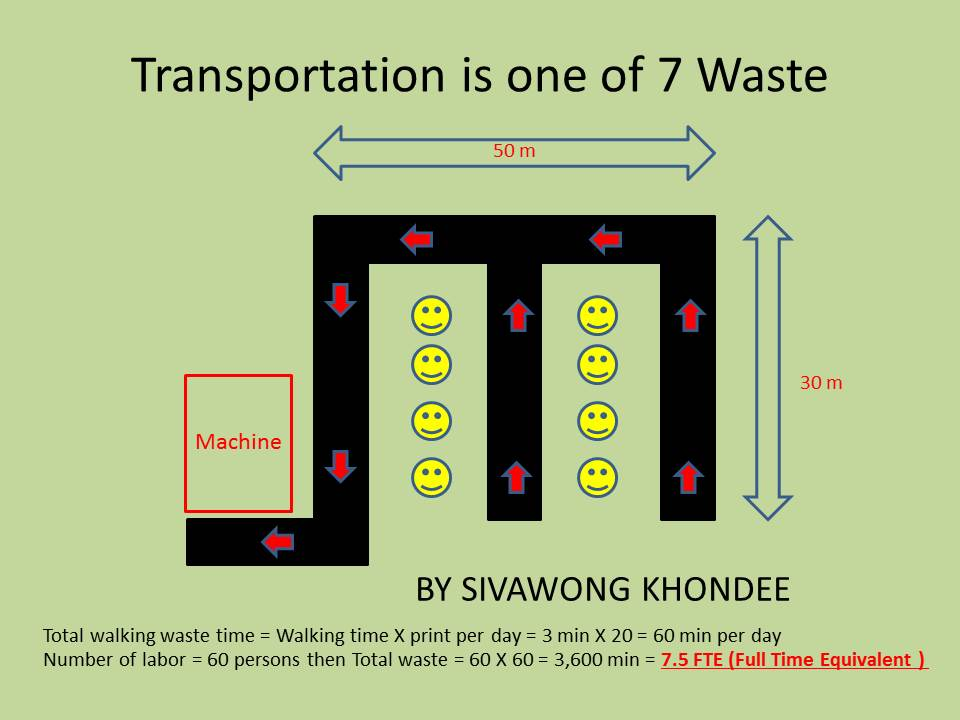 Transportation is one of 7 waste
