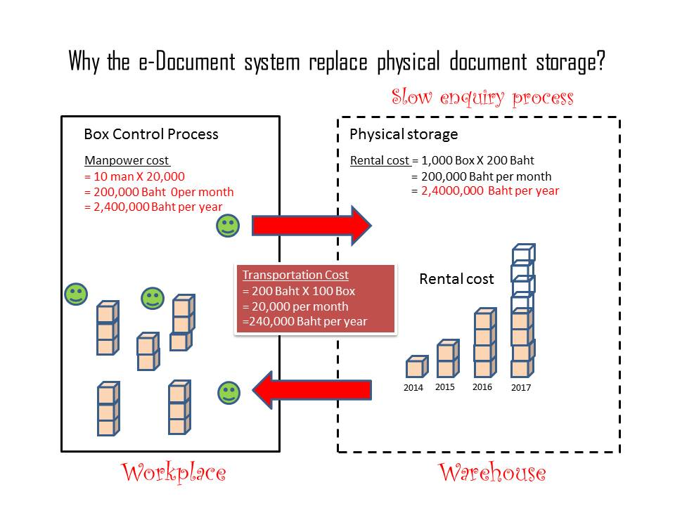Why the e-Document System replace physical document storage?